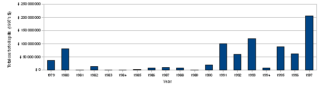 Figure 3: Total cost of oil pollution damage supported by IOPC 1971 fund
