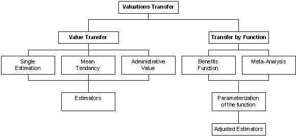 The different families of Value Transfer