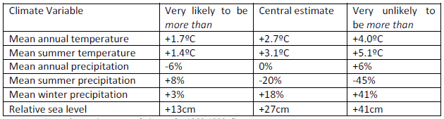 Typical Data Reported from the Climate Models Projections for SW England in the 2050s.png
