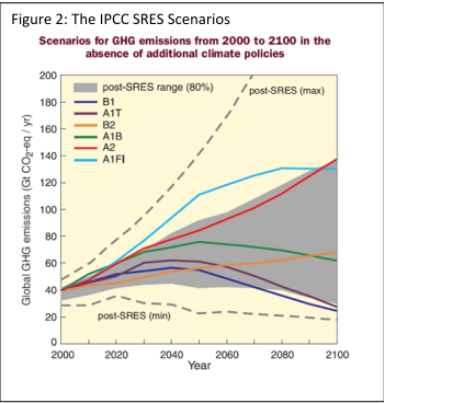 The IPCC SRES Scenarios.PNG