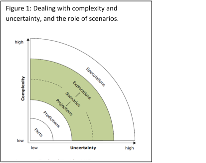 Dealing with complexity and uncertainity, and the role of scenarios.PNG