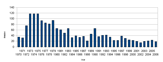 Figure 1: Number of significant oil spills (>7 tonnes)
