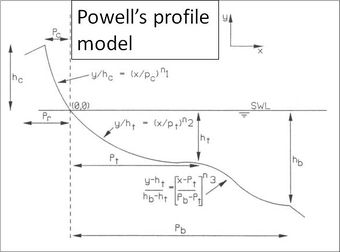 Powells profile model.jpg