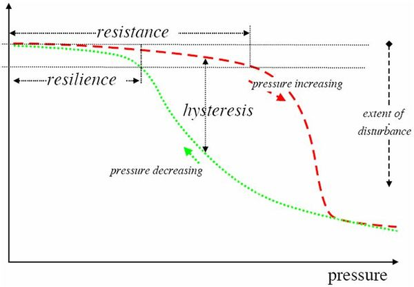 Ecological response to increasing pressure.jpg