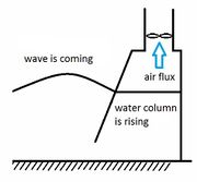 Oscillating water column with water turbine 1.jpg