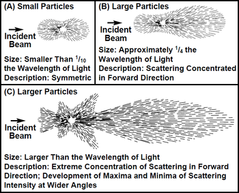 light scattering by small particles pdf