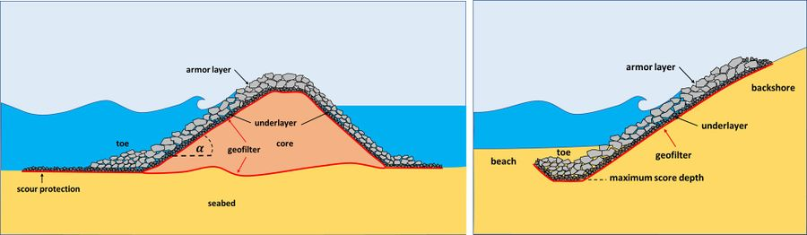 Stability Of Rubble Mound Breakwaters And Shore Revetments Coastal Wiki