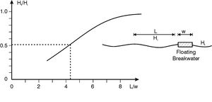 Rough relation the between the transmission coefficient Ht/Hi and the ratio L/w between the wavelength L and the width of the floating structure w.