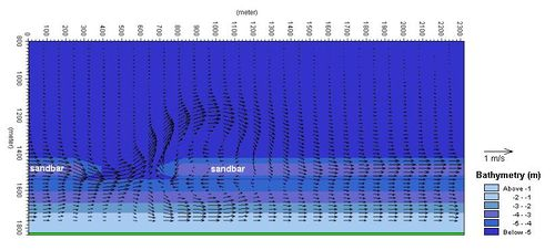 Distribution in longshore current in a coastal profile and rip current pattern.