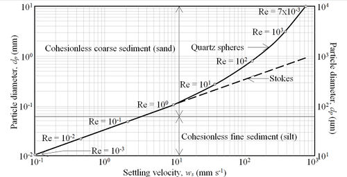 particle diameter as a function of settling velocity for quartz spheres  (rouse) and stokes law