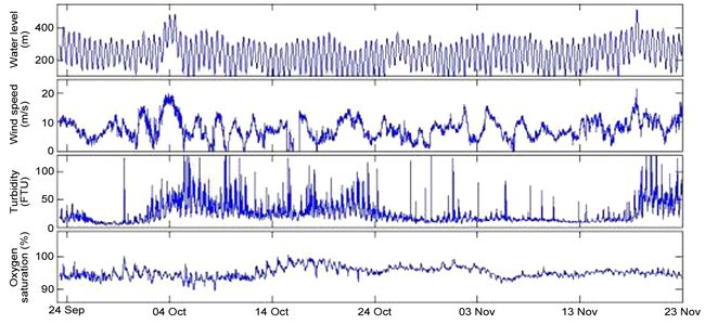 Typical high-resolution 10 min time series, measured in the Hornum Deep.jpg