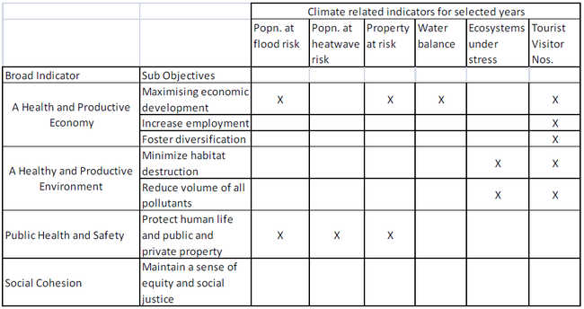 Possible climate related Indicators that complement other indicators for the ICZM.png