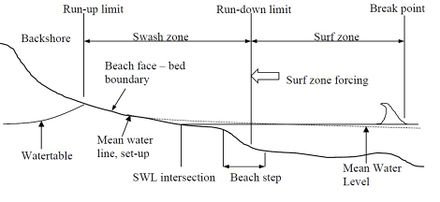 Swash zone dynamics - Coastal Wiki