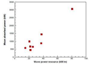 Upper limit of mean wave power absorption for a heaving point absorber.jpg